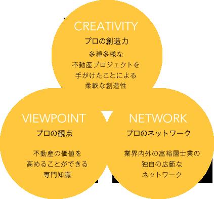 プロの想像力/プロの観点/プロのネットワーク